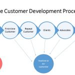 Retaining Customers with the Customer Development Process